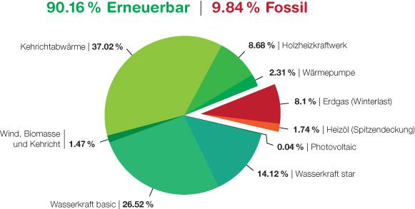 Universität Spital Zürich: Masterplan Energie (ee-news.ch)