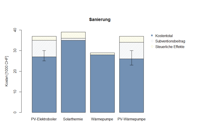studie photovoltaik f r warmwasseraufbereitung attraktiv ee. Black Bedroom Furniture Sets. Home Design Ideas