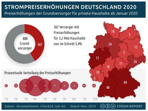 strom report 190 stromanbieter in deutschland erh hen die preise zum jahreswechsel 2020 ee. Black Bedroom Furniture Sets. Home Design Ideas
