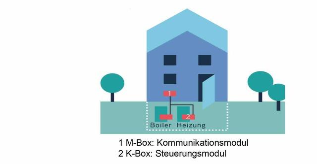 Swisscom unter Strom: tiko belebt den Regelenergiemarkt (ee-news.ch)