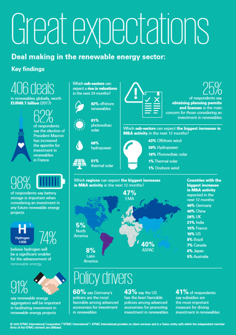 "Die wichtigsten Zahlen zur Analyse ""Great expectations - Deal making in the renewable energy sector"". ©Grafik: KPMG"