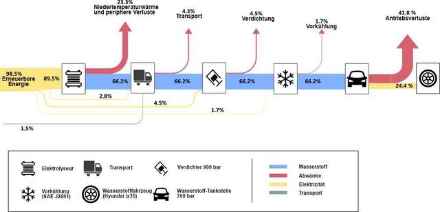 P+D-Projekt: Wie Wasserstoff-Autos sicher tanken können (ee-news.ch)