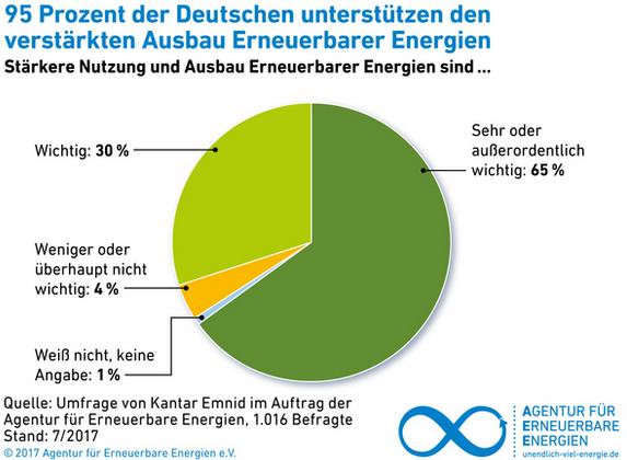 umfrage 95 prozent der deutschen wollen mehr erneuerbare energien ee. Black Bedroom Furniture Sets. Home Design Ideas
