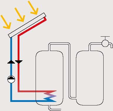 warmwasser vorw rmung mit sonnenkollektoren untersch tzte energieeffizienz massnahme ee. Black Bedroom Furniture Sets. Home Design Ideas