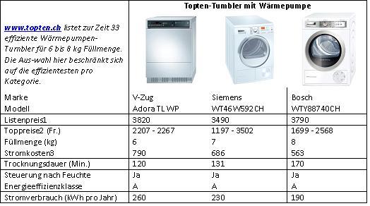 Elegant Juni 2012); 3in 15 Jahren (Strom: 20 Rp./kWh); 1000 Kg Wäsche Pro Jahr  Tabelle: AB