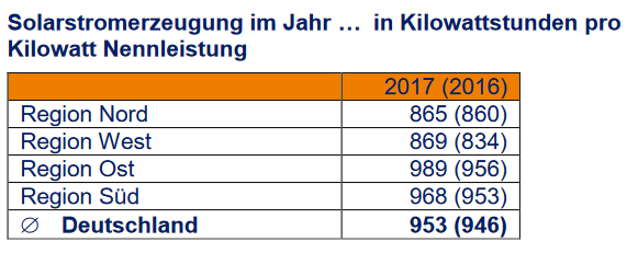 Solarstromerzeugung 2017 in Kilowattstunden pro Kilowatt Nennleistung in Deutschland. Region Nord-West: SH+NI, Region West: Amprion, Region Ost: 50Hertz; 2017 mit Extrapolation; Quelle: Meteocontrol
