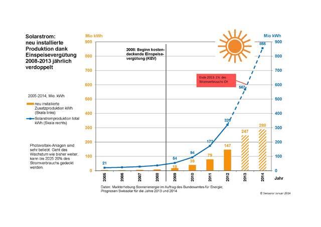 installierte leistung photovoltaik 2013 dodge